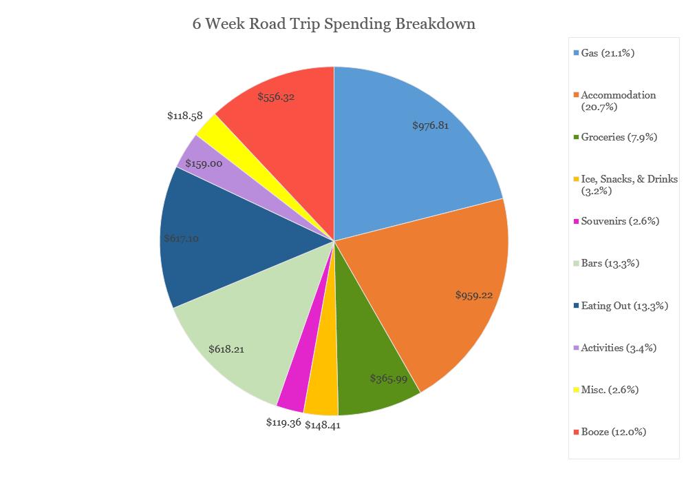 american road trip budget